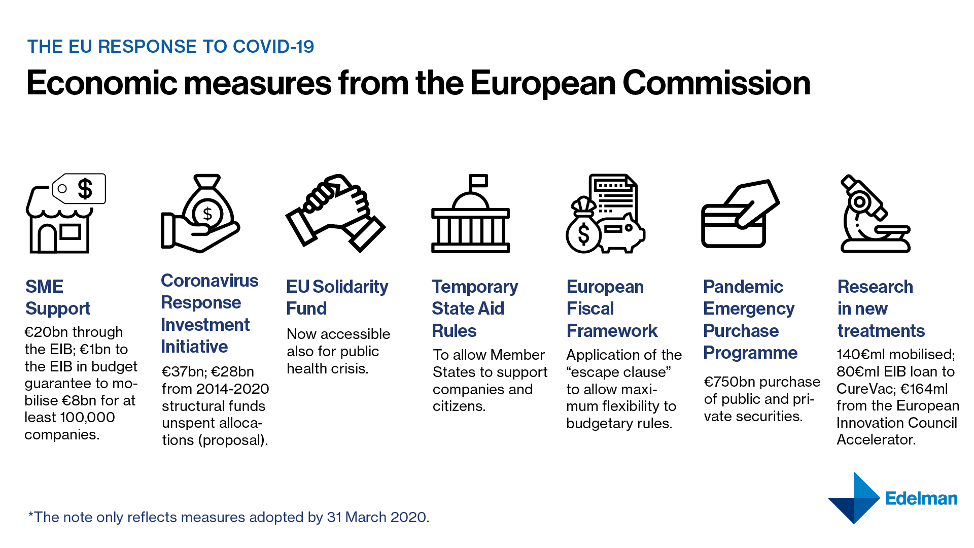 Economic Measures taken by the European Commission