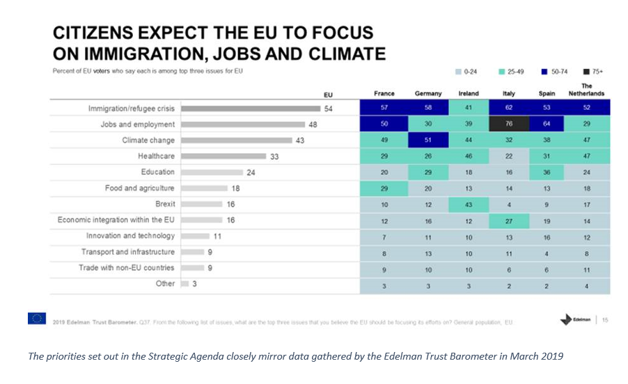 Citizens expect the EU to focus on immigration, jobs and climate